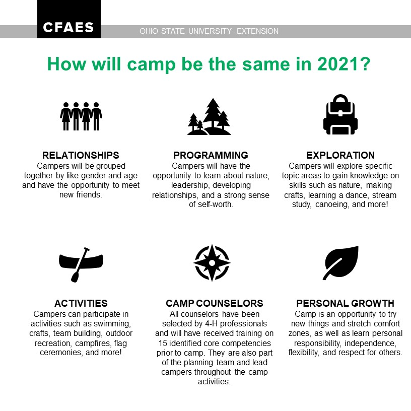 How Camp WIll be the Same Infographic